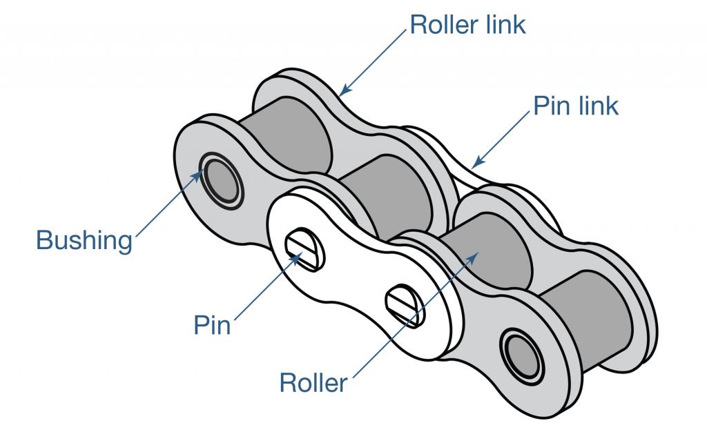 Chain-Parts
