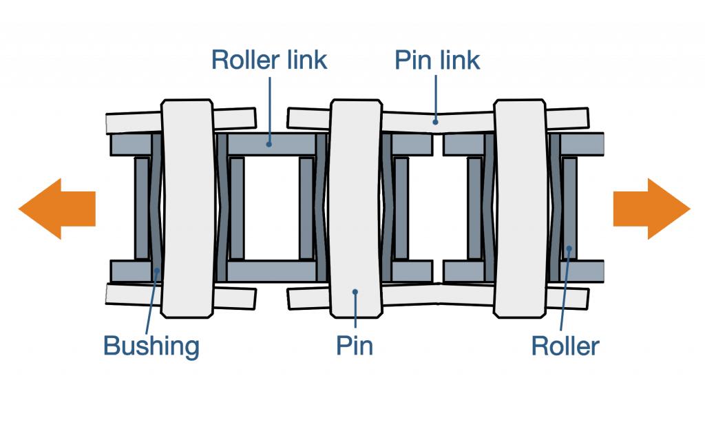 Chain-Parts-Strain