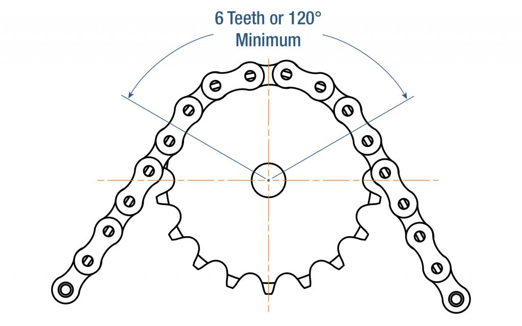 Chain-wrap-Minimum
