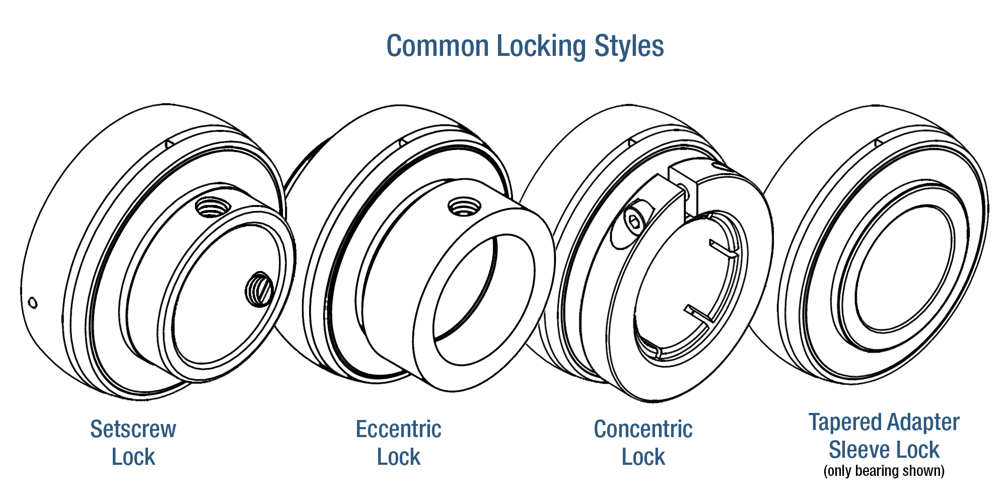 Common Shaft Locks