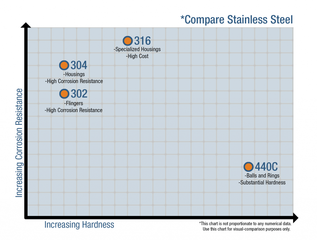 Compare Stainless