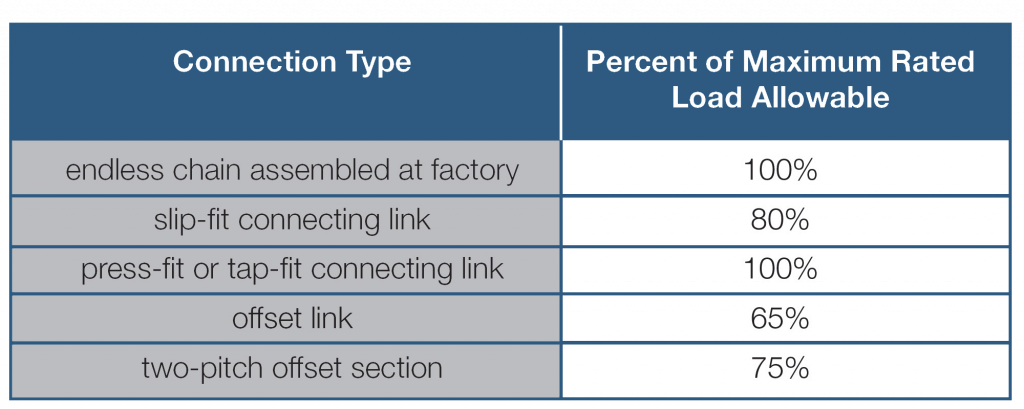 Connection-Type-Chart
