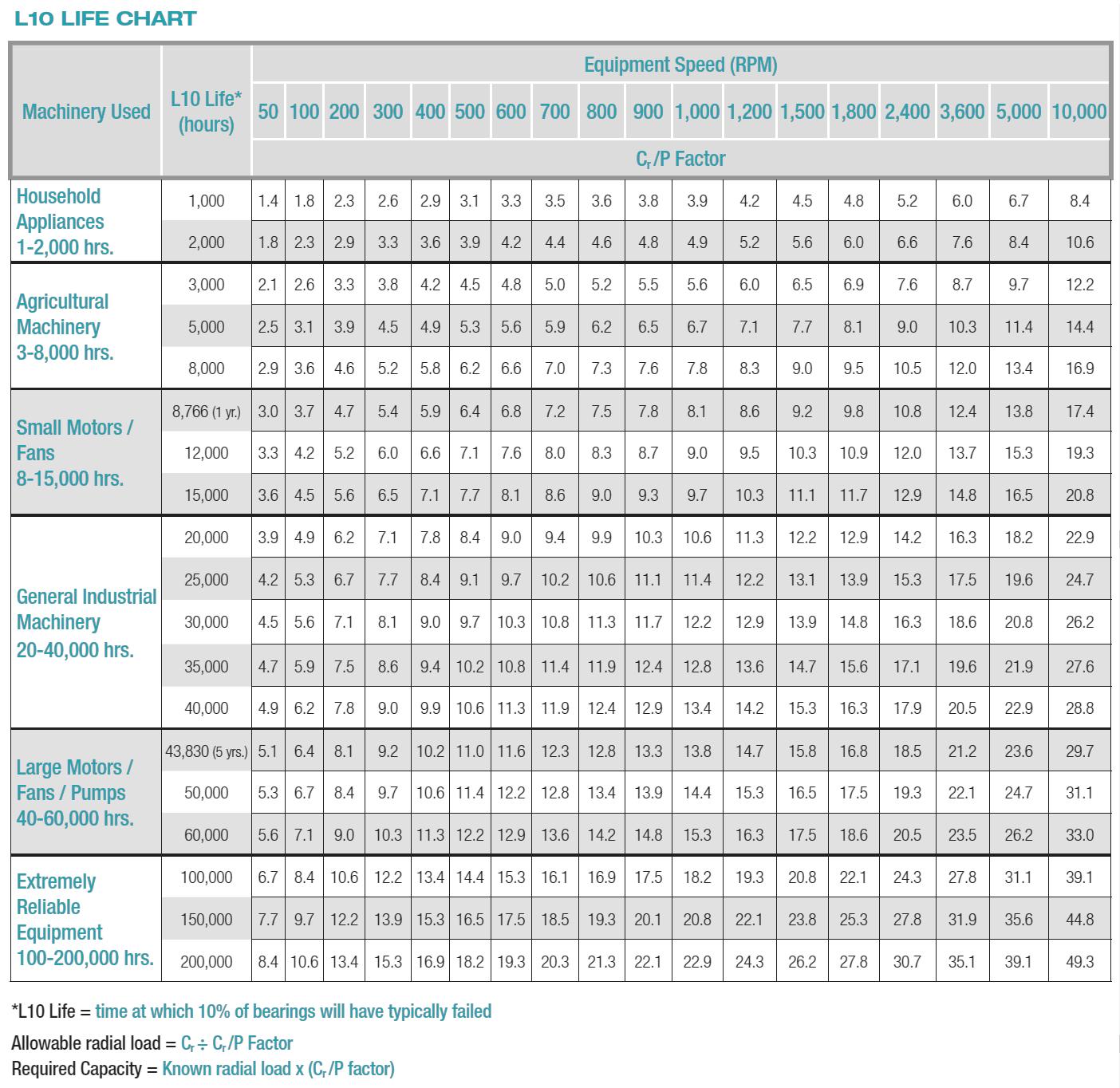 L10-Chart