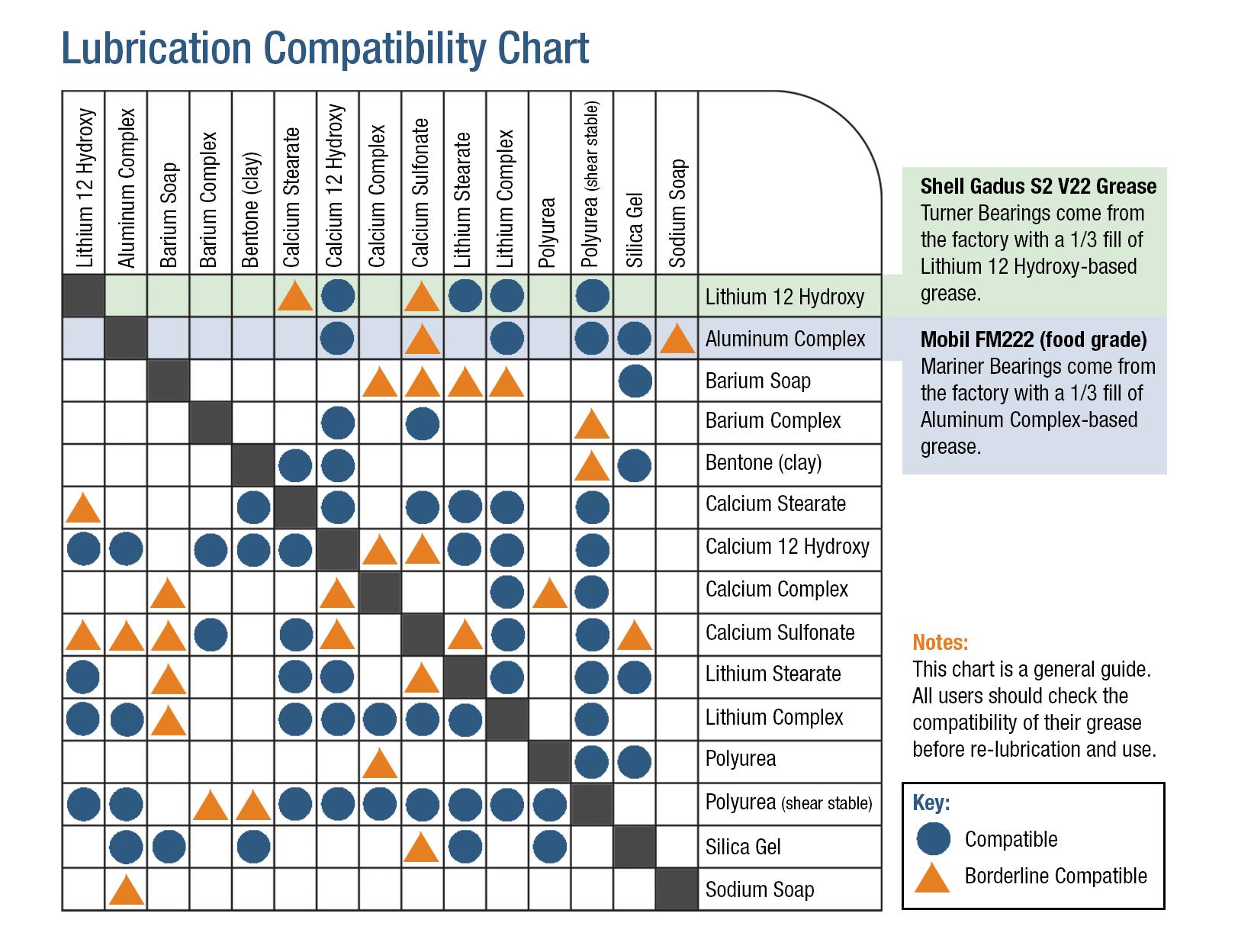 Lubrication Compatibility Chart