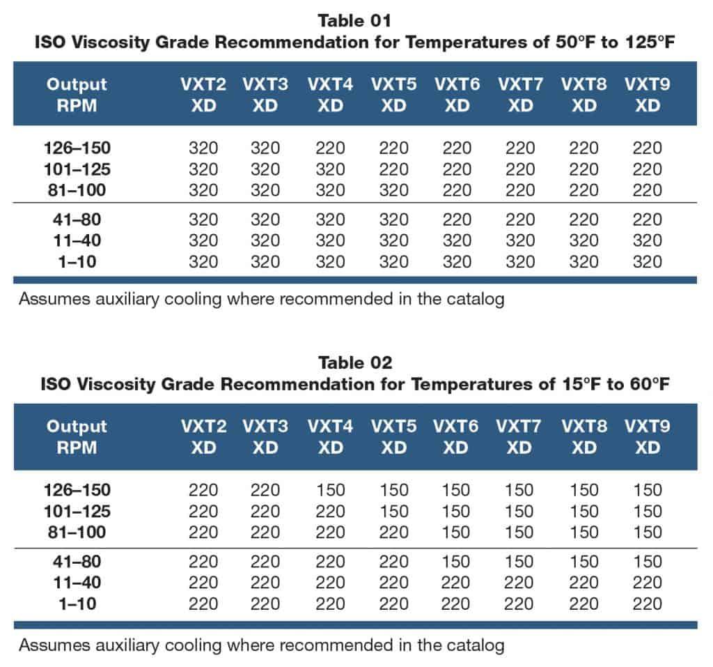VORTEX shaft mount speed reducer oil viscosity recommendations