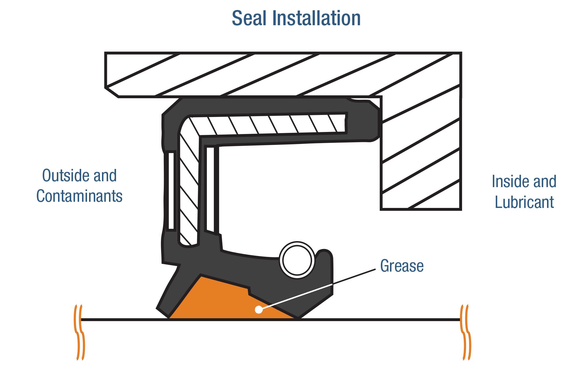 Seal Installation