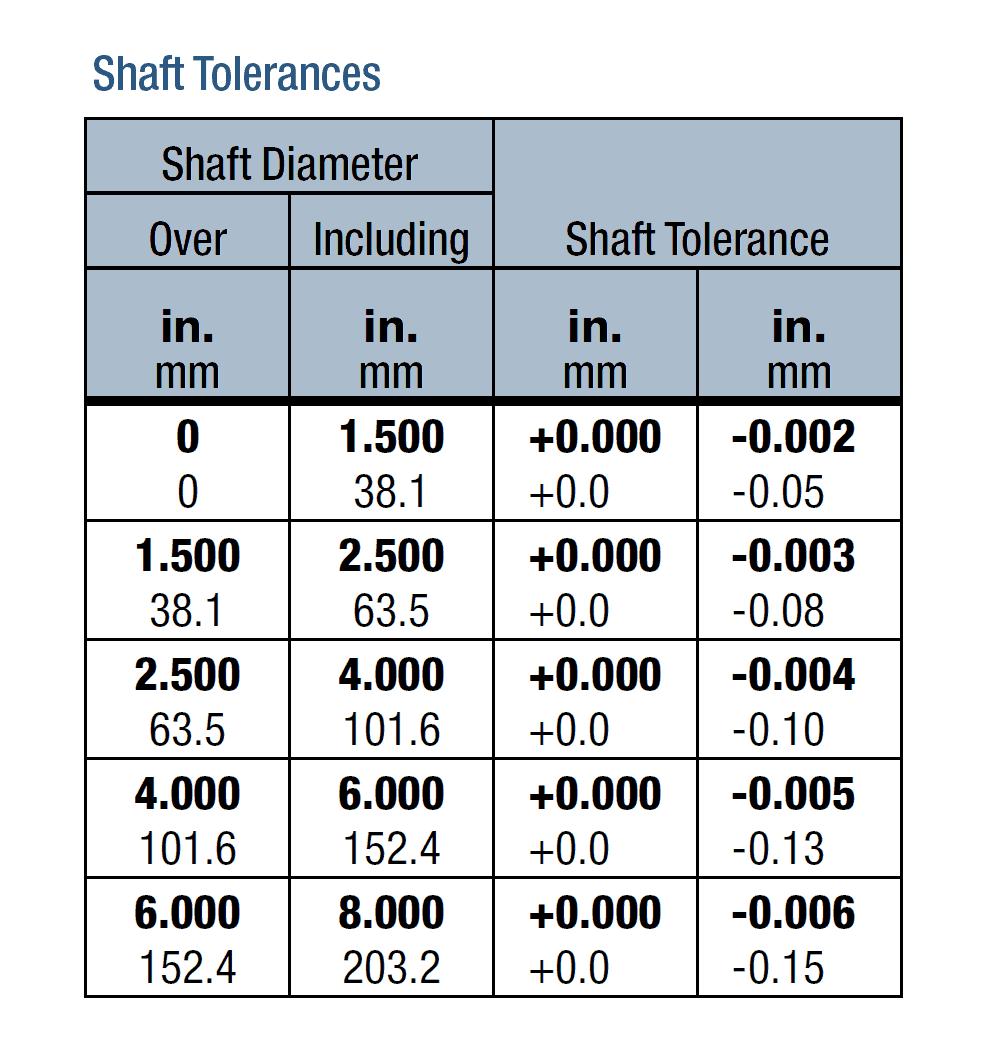 Shaft Tolerances